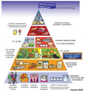 piramide senc